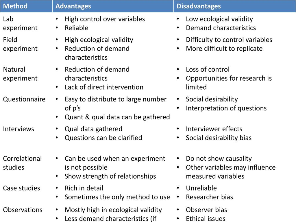 Method Advantages Disadvantages Lab Experiment Ppt Download