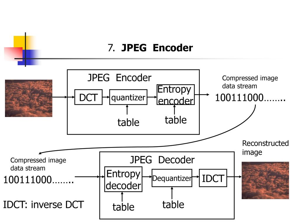 JPEG Encoder JPEG Encoder Entropy encoder DCT …….. table