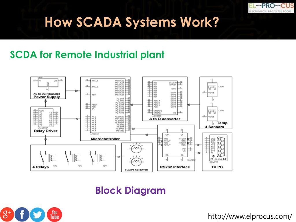 How Scada Systems Work Ppt Download System Wiring Diagram 19