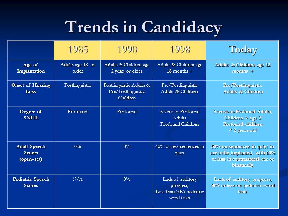 Trends in Candidacy 1985 1990 1998 Today Age of Implantation