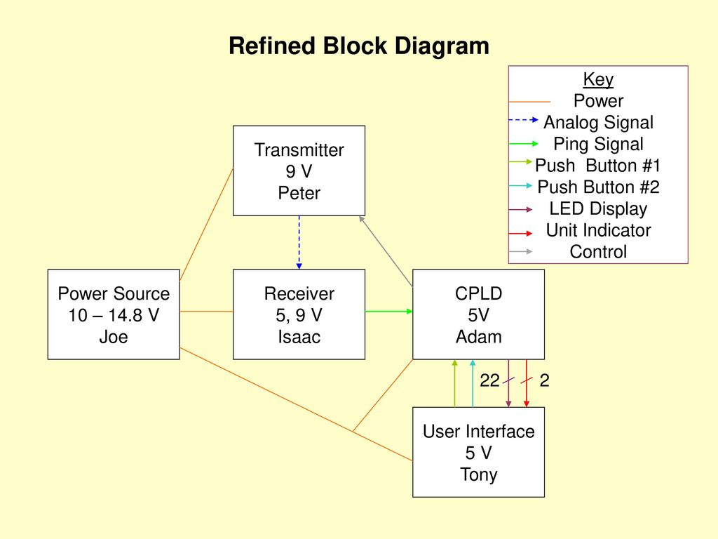 Refined Block Diagram Key Power Analog Signal Ping Signal