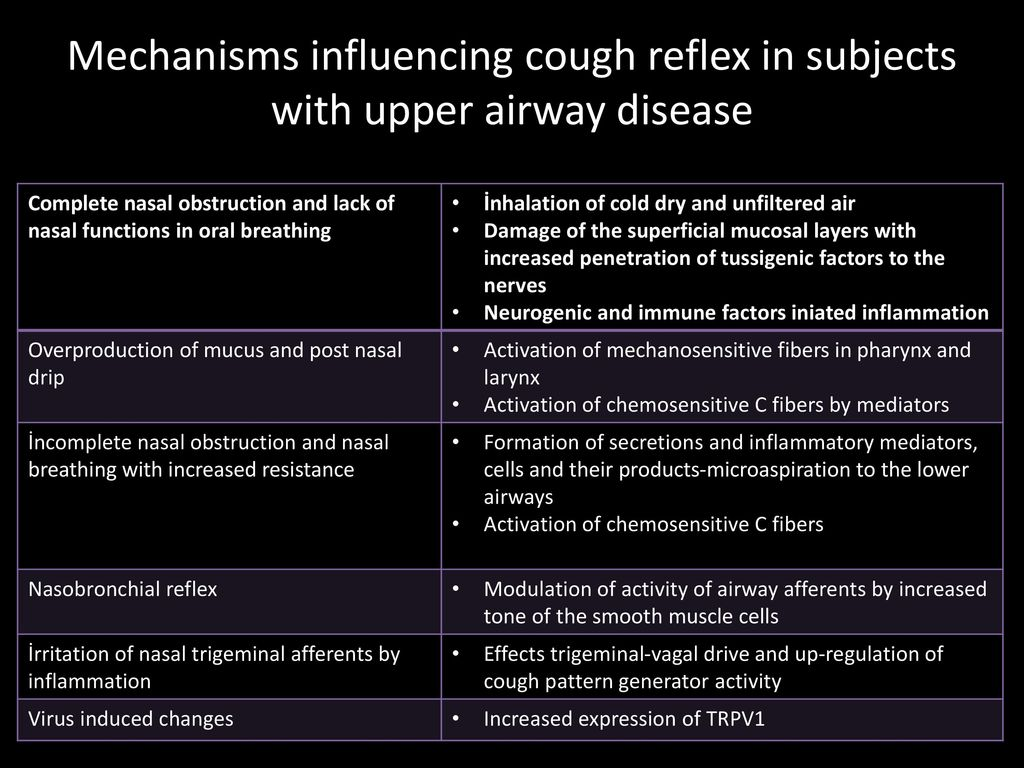 Mechanisms influencing cough reflex in subjects with upper airway disease