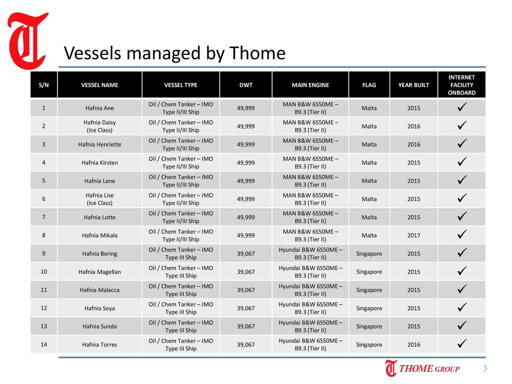 Number of Vessels managed by Thome: ppt download