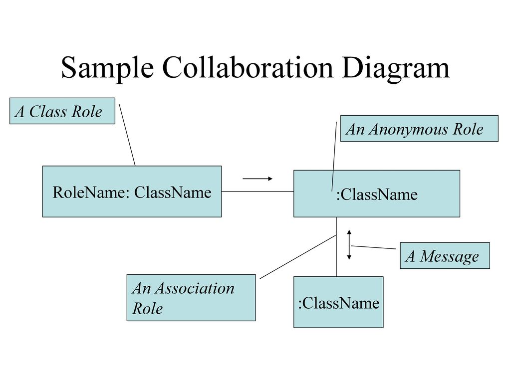 Sequence and collaboration diagrams ppt download sample collaboration diagram ccuart Images