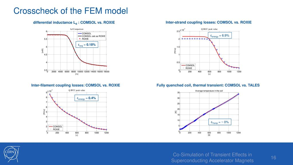 Simulation of Transient Effects in Superconducting