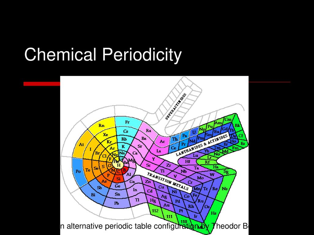 An Alternative Periodic Table Configuration By Theodor Benfey Ppt