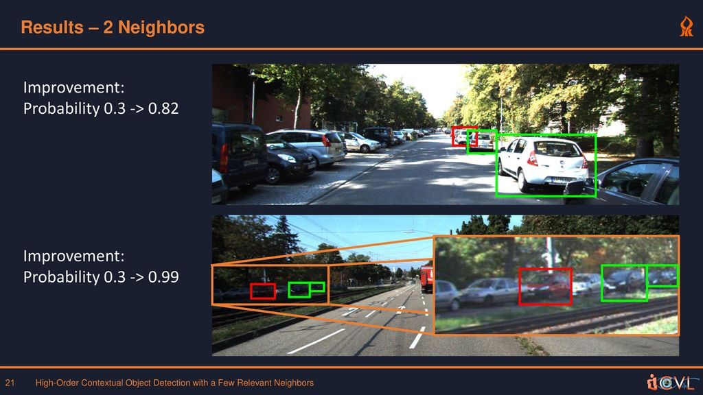 High-Order Contextual Object Detection with Few Relevant