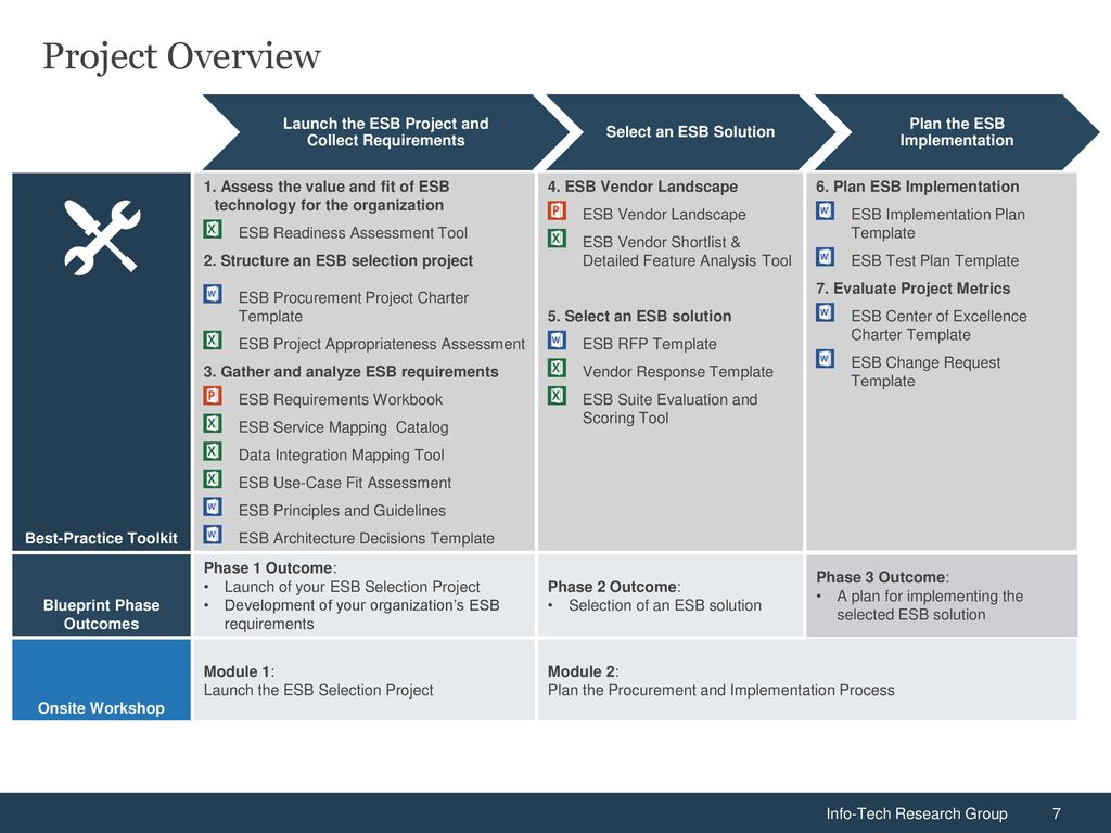 Select and Implement an ESB Solution - ppt download