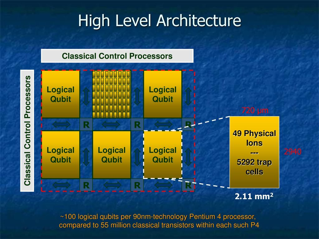 An Ion Trap Microarchitecture For Quantum Computation Ppt Download Pentium 4 Circuit Diagram 14 High Level Architecture