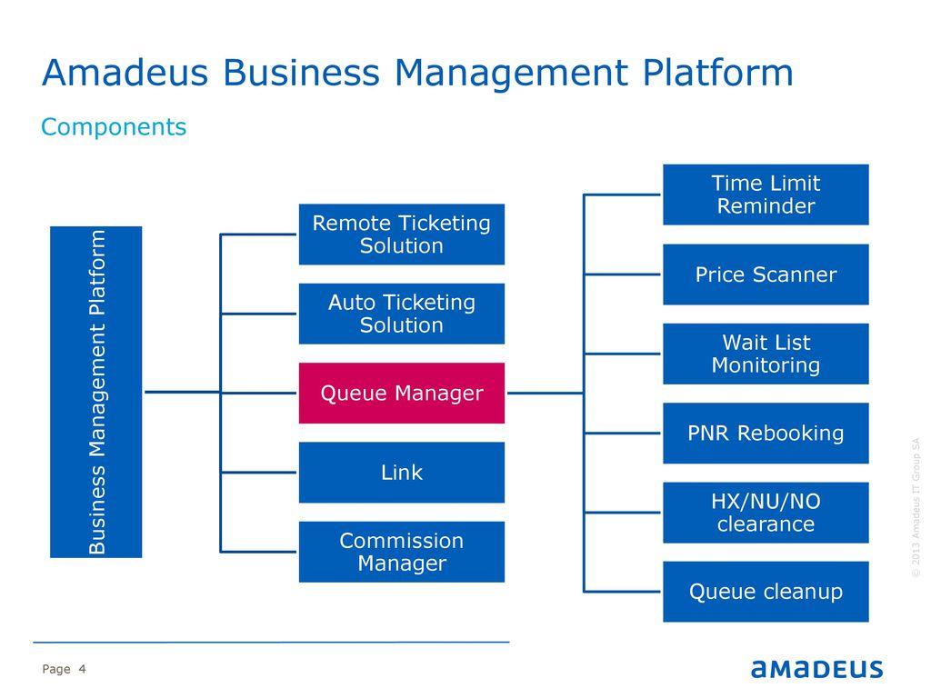 Amadeus Queue Manager Amadeus Business Management Platform - ppt