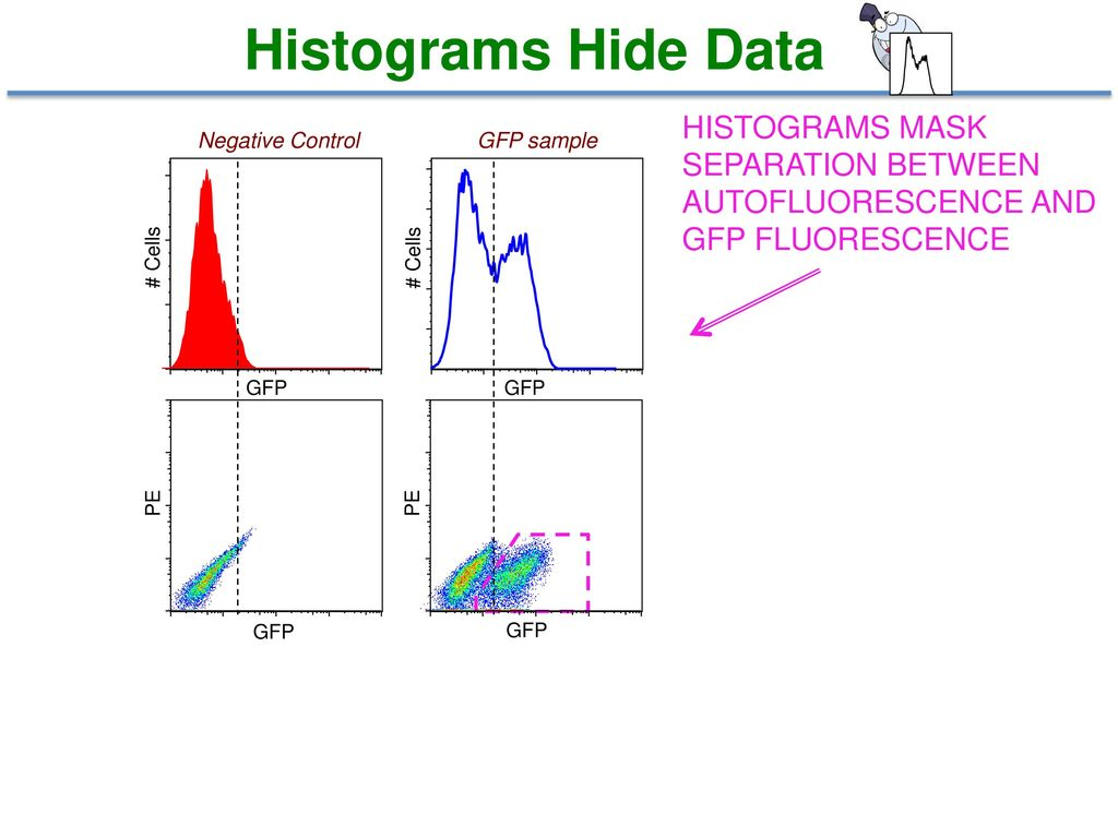 Histograms Hide Data HISTOGRAMS MASK SEPARATION BETWEEN AUTOFLUORESCENCE AND GFP FLUORESCENCE. Negative Control.