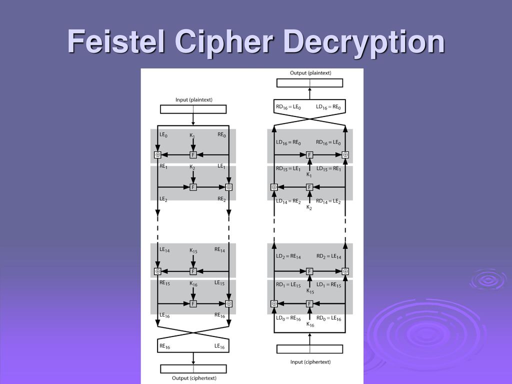 Cryptography and Network Security Chapter 1 - ppt download