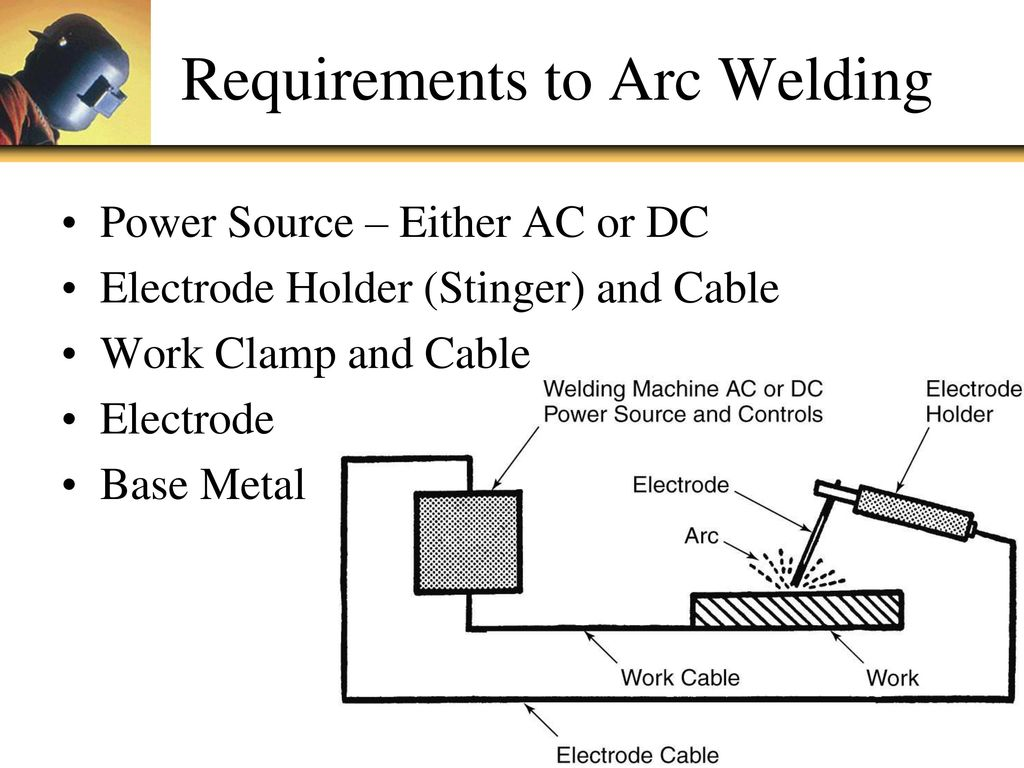 Smaw Shielded Metal Arc Welding Ppt Download Diagram Requirements To
