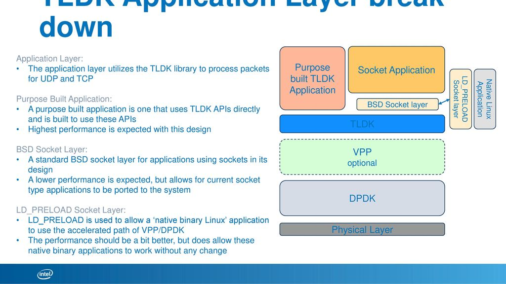 DPDK overview / APIs Keith Wiles July 11, ppt download