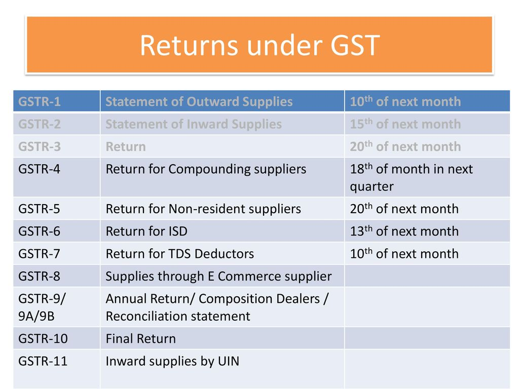 Returns under GST GSTR-1 Statement of Outward Supplies - ppt download