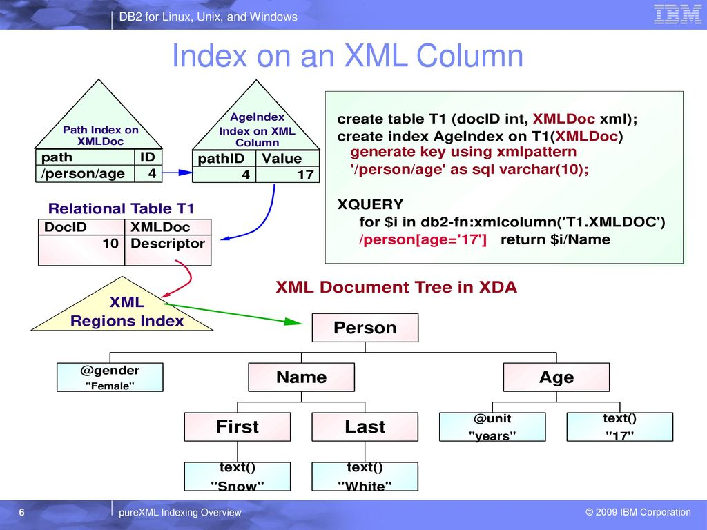 DB2 for Linux, Unix, and Windows - ppt download