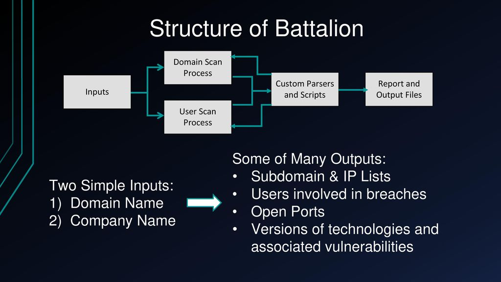 Battalion: Automating Recon - ppt download
