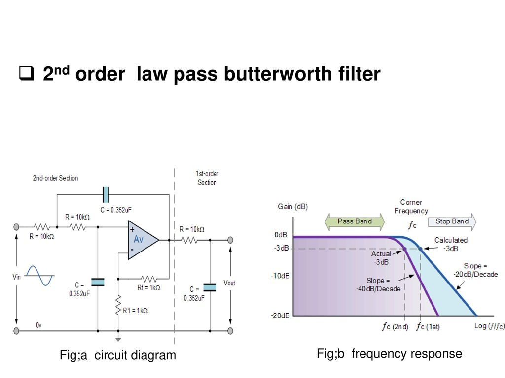 Active Learning Assignment Avs Ppt Download Butterworth Filter 2nd Order Law Pass
