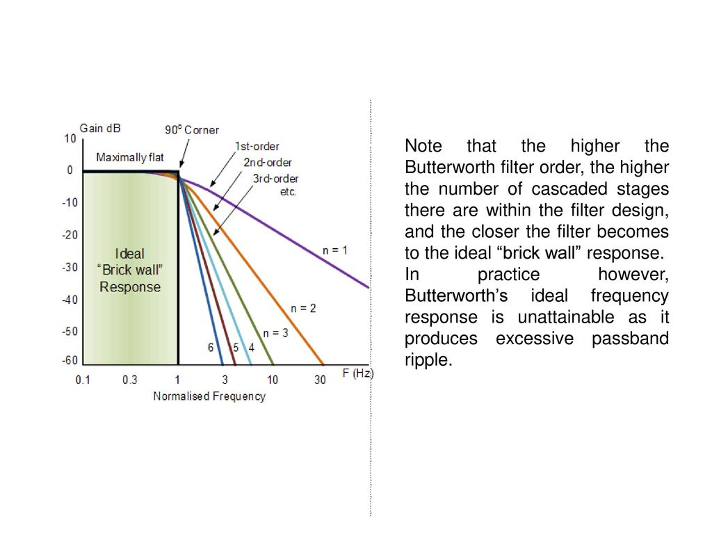 Active Learning Assignment Avs Ppt Download Butterworth Filter Ideal Frequency Response For A