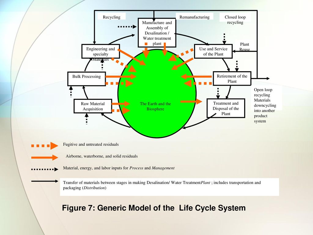 Sustainability of Desalination Systems - ppt download