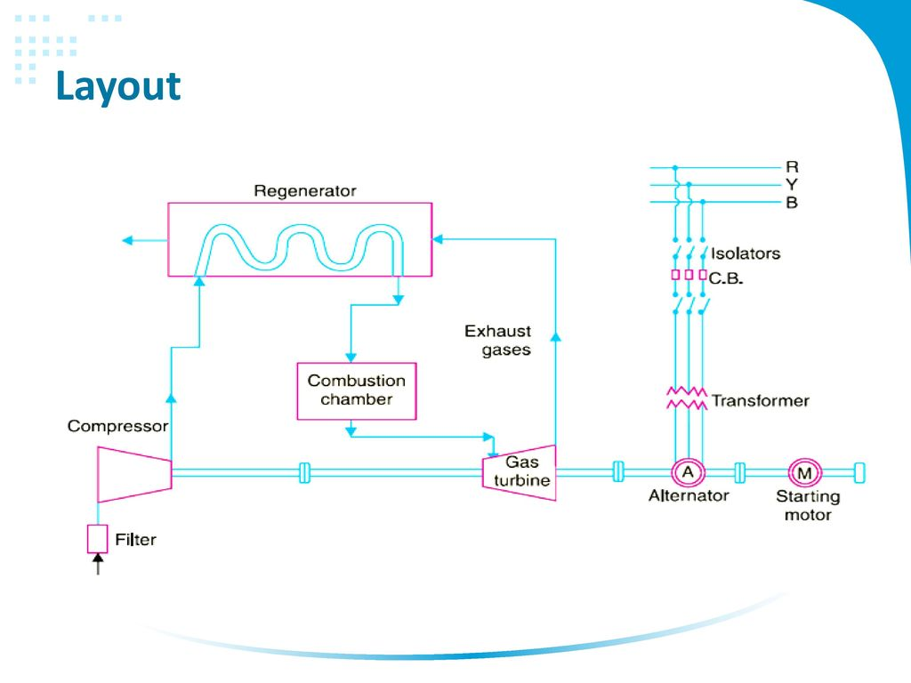 Gas Power Plant Layout And Operation Ppt Download Hydro Diagram 6