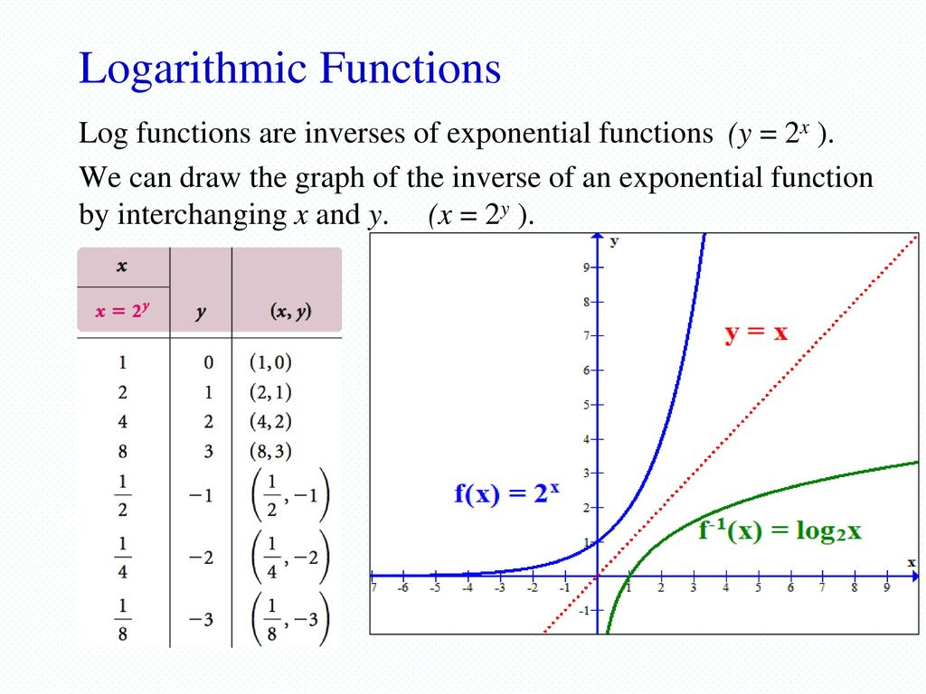5 3 Logarithmic Functions & Graphs - ppt download