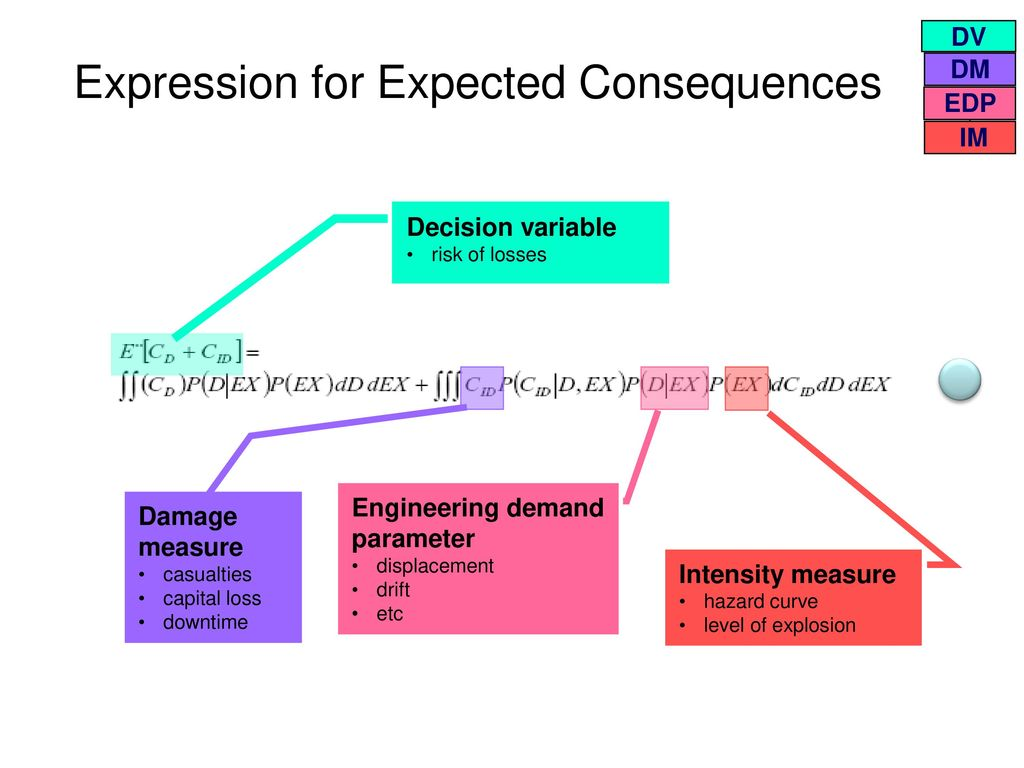 Risk or Consequence? The Concept of Consequence Based Explosion