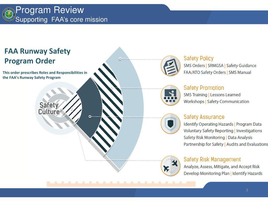 Runway Safety Strategic Plan - ppt download