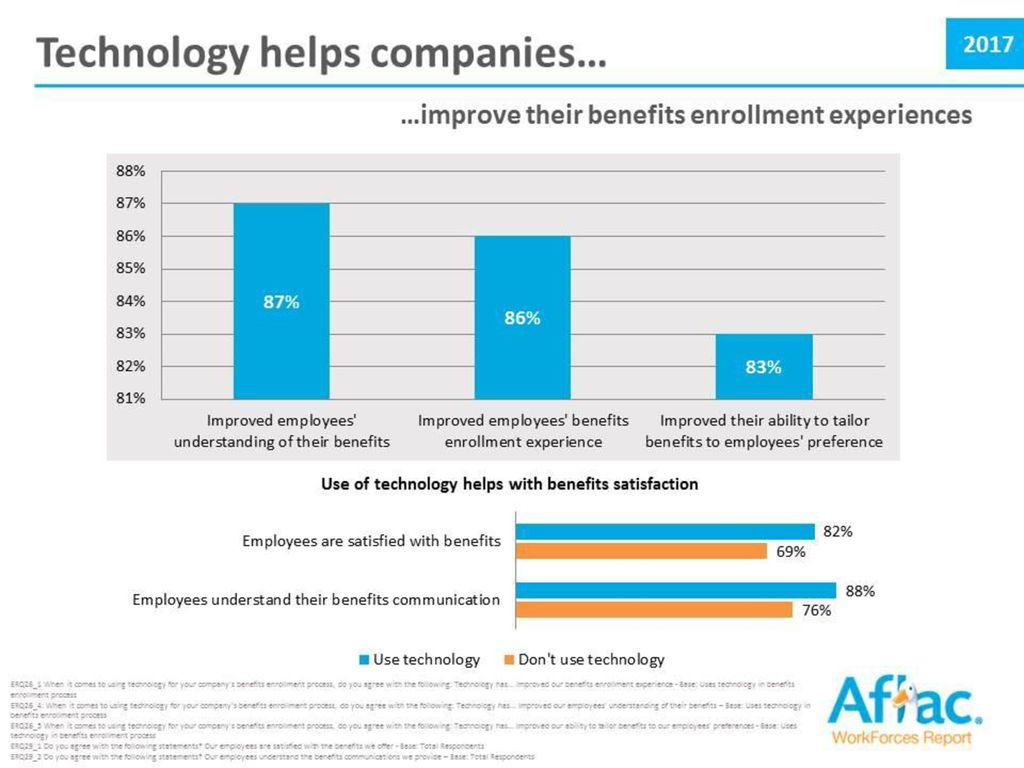 Aflac WorkForces Report - ppt download