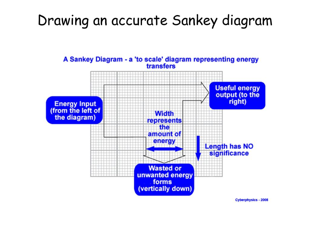Conservation Of Energy Ppt Download Electric Car Sankey Diagram 12 Drawing