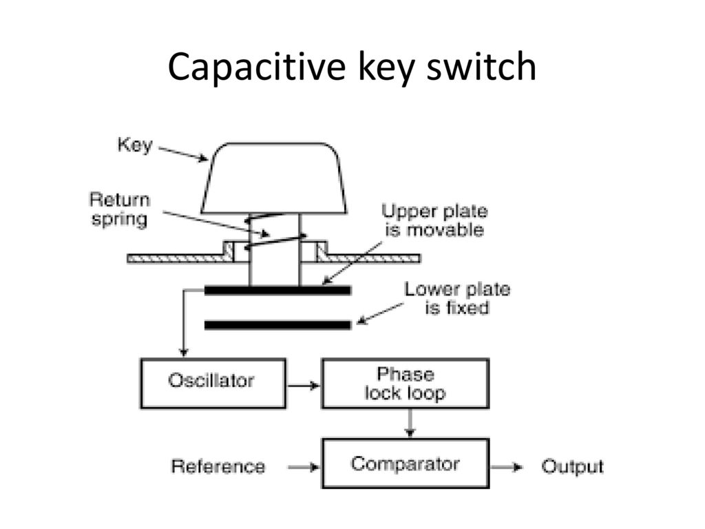 Input Device :keyboard Types of key switch Components of Keyboard Keyboard switches Keyboard processor or circuitry Key matrix Types of key Switches. - ppt download