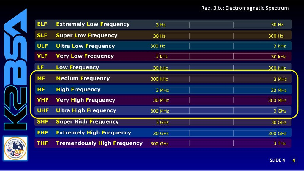 Req  3: Introduction to the Electromagnetic Spectrum - ppt