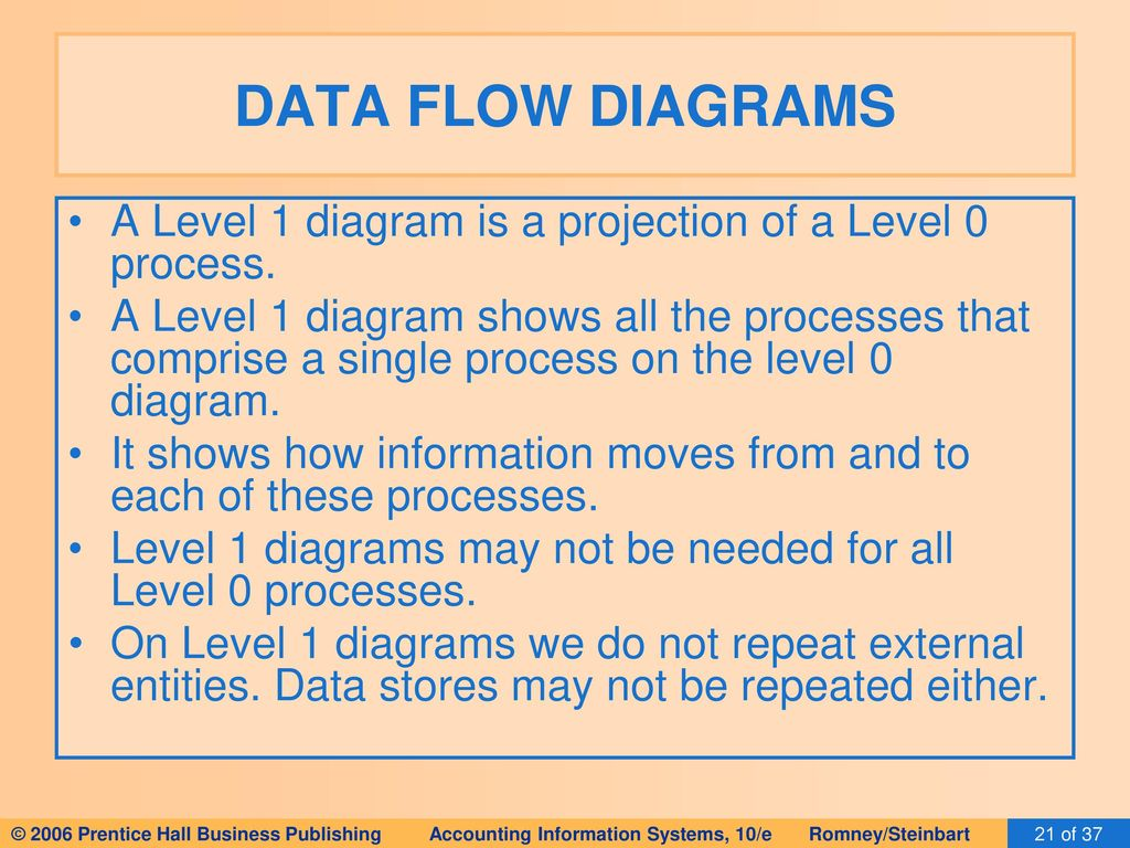 DATA FLOW DIAGRAMS A Level 1 diagram is a projection of a Level 0 process.
