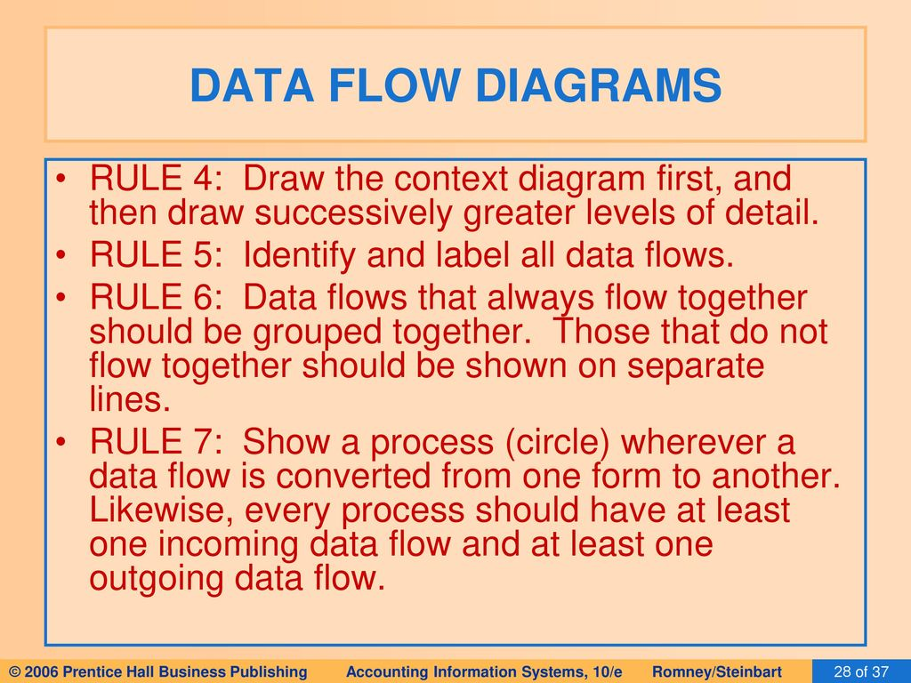 System Process Modeling Ppt Download Flow Diagram Rules Data Diagrams Rule 4 Draw The Context First And Then Successively