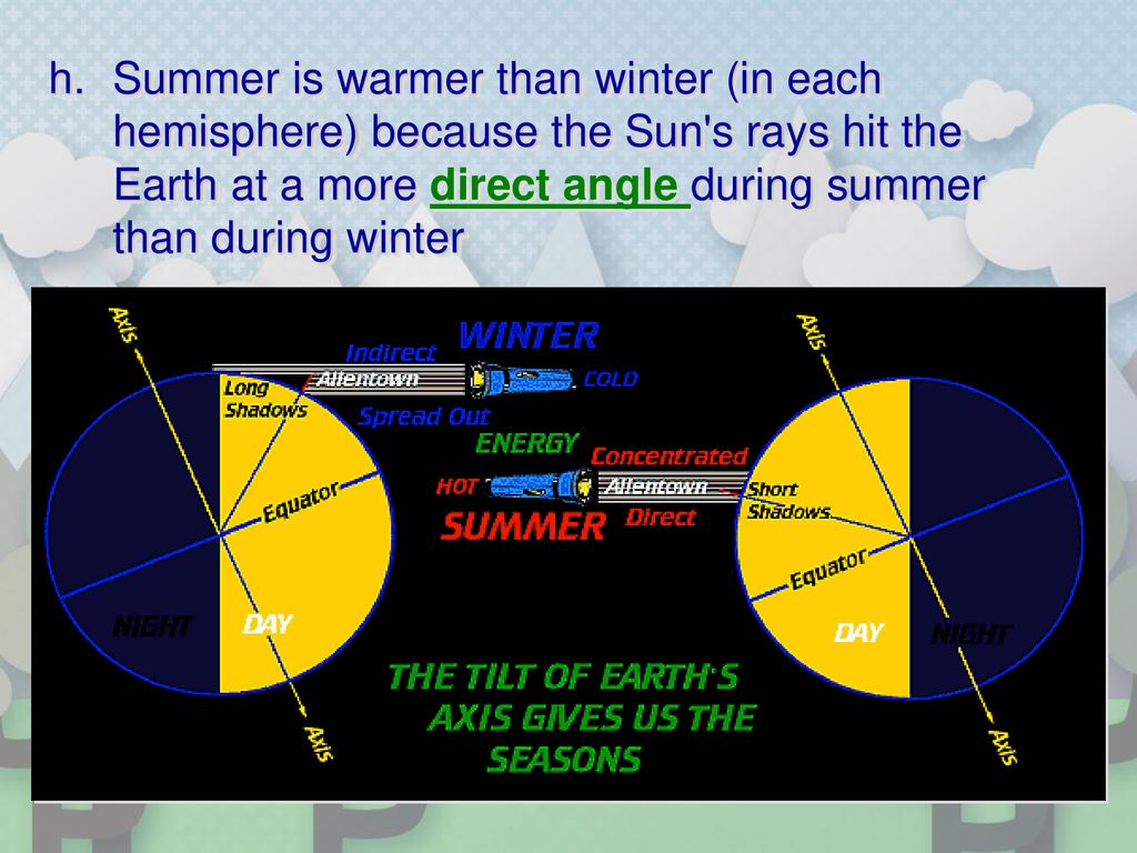 Summer is warmer than winter (in each hemisphere) because the Sun s rays hit the Earth at a more direct angle during summer than during winter