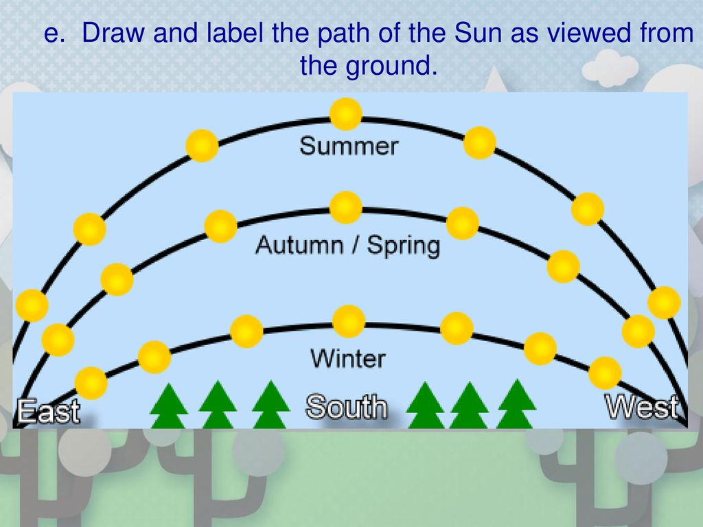 e. Draw and label the path of the Sun as viewed from the ground.