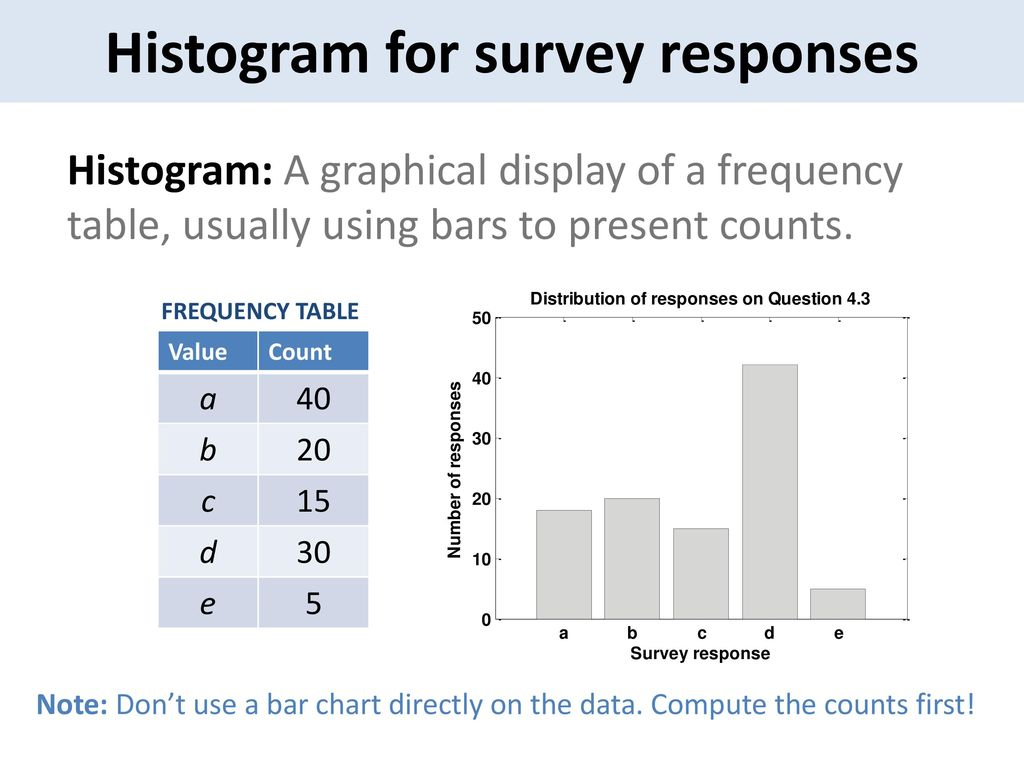 Basics of histograms and frequency tables - ppt download