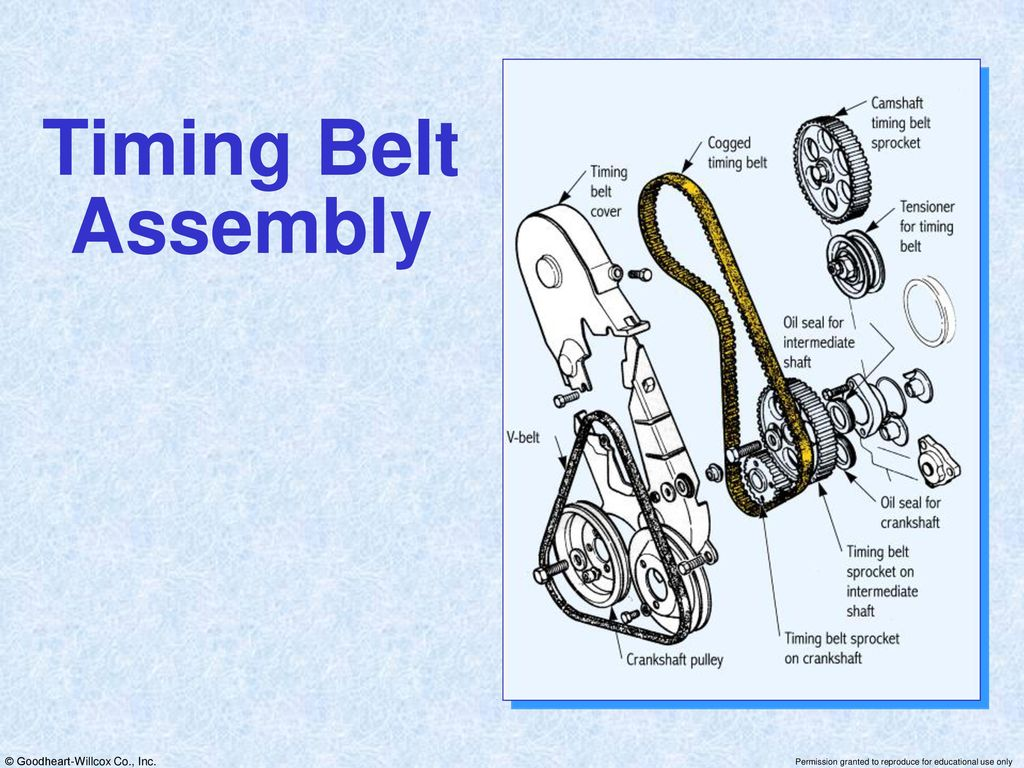 Modern Automotive Technology Powerpoint For By Russell Krick Ppt Timing Belt Crankshaft Pulley 33 Assembly