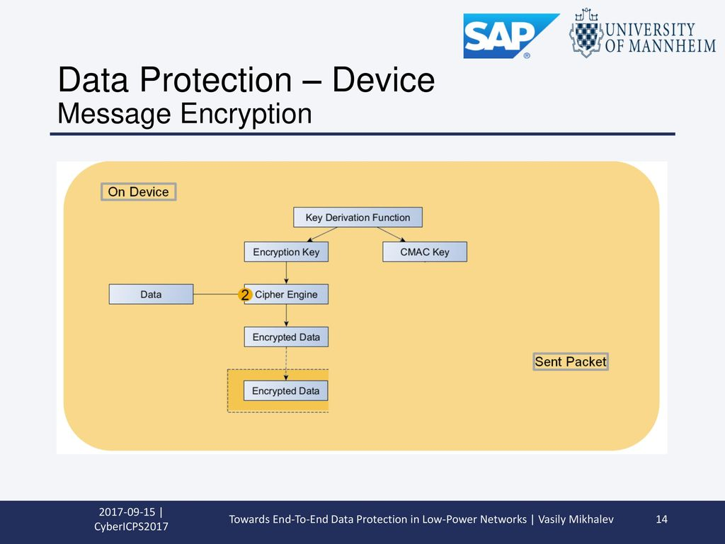 Data Protection – Device Message Encryption