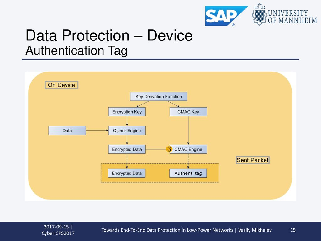 Data Protection – Device Authentication Tag