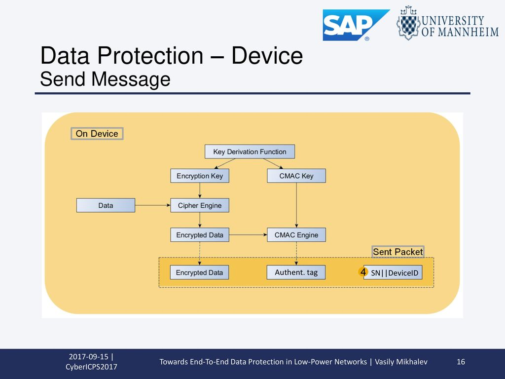 Data Protection – Device Send Message