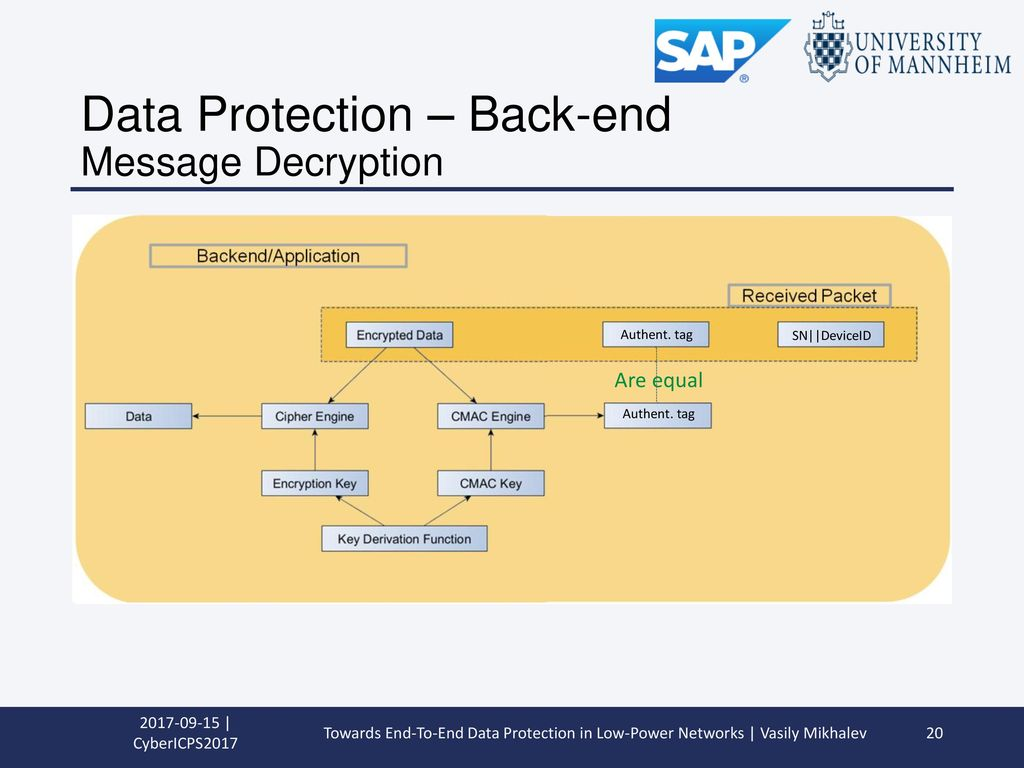 Data Protection – Back-end Message Decryption