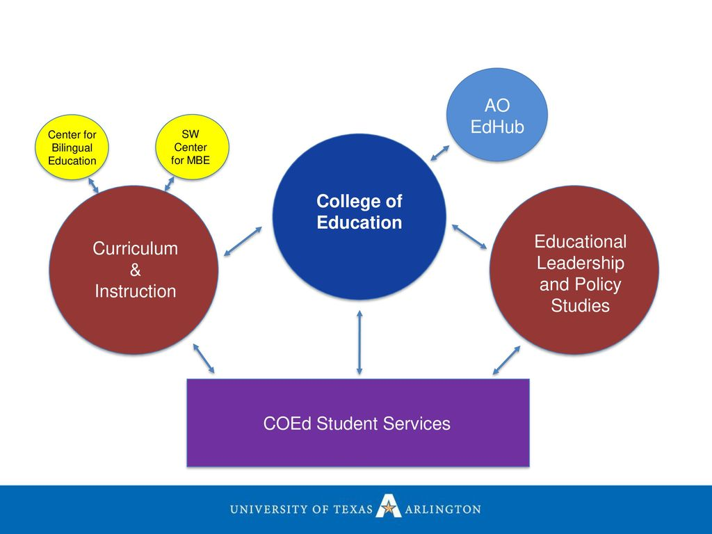 College of Education UTA Advising Association September 7