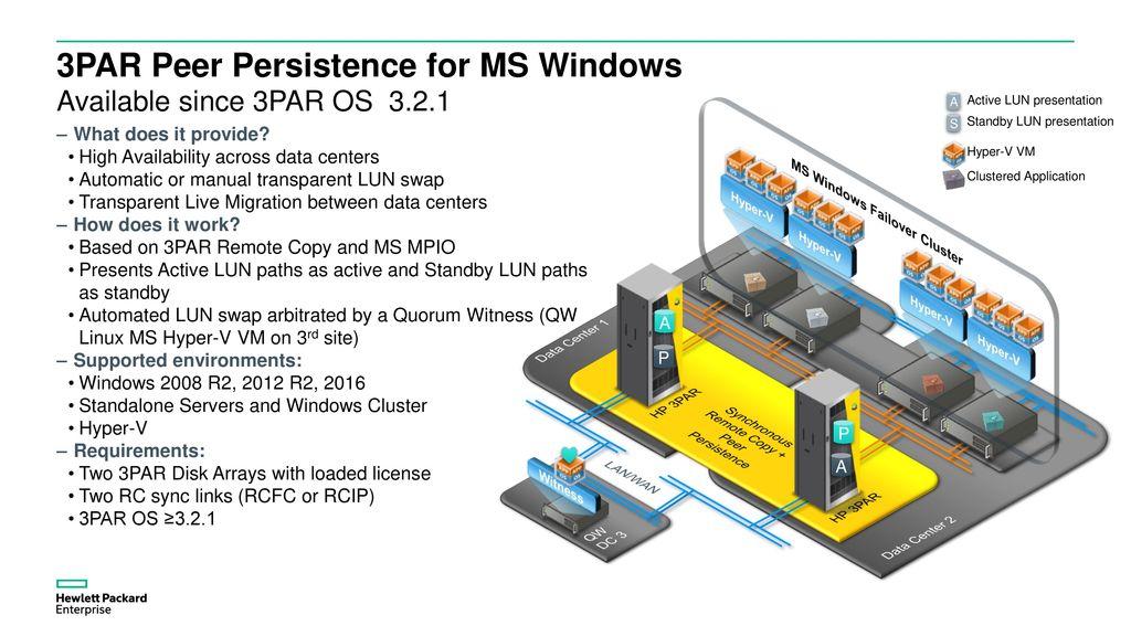 Briefing: Leverage HPE Storage Solutions in Windows/Hyper-V - ppt