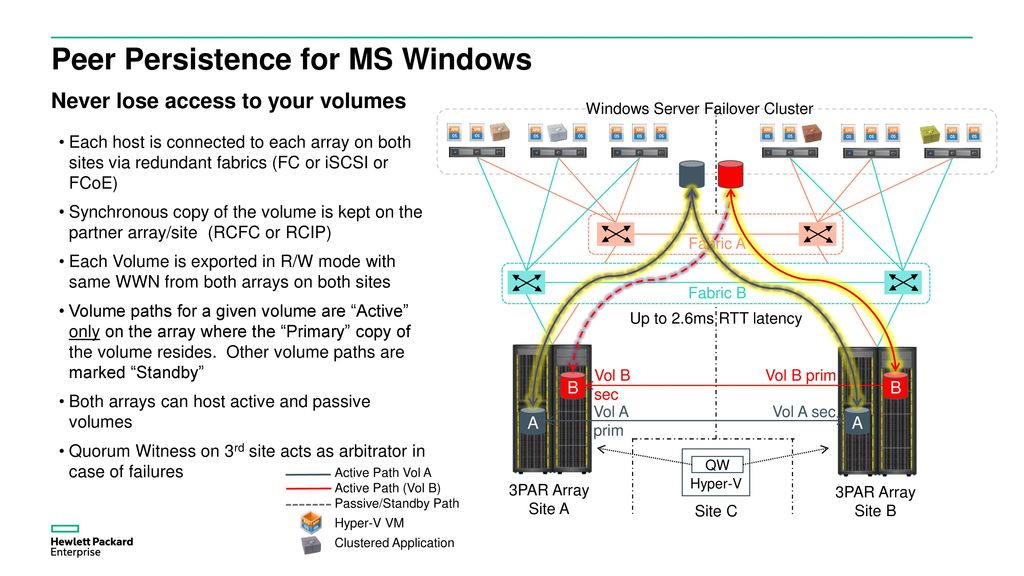 Briefing: Leverage HPE Storage Solutions in Windows/Hyper-V