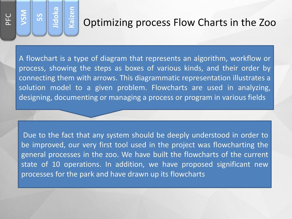 An Najah National University Ppt Download Tool For Process Flow Diagram Optimizing Charts In The Zoo