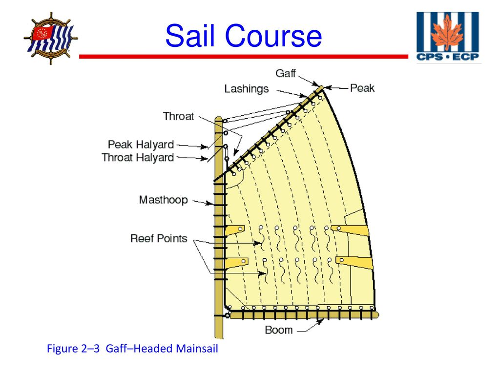 Section 2, Sail Plans  - ppt download