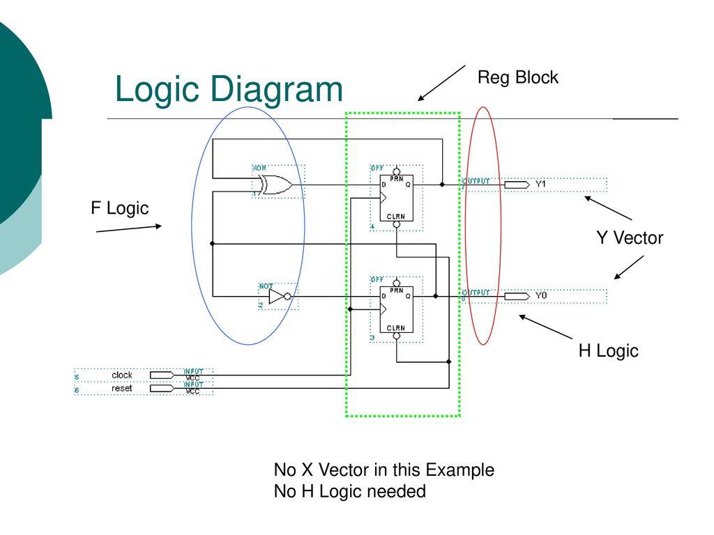 Eel 3705 3705l Digital Logic Design Ppt Download Diagram Images 11