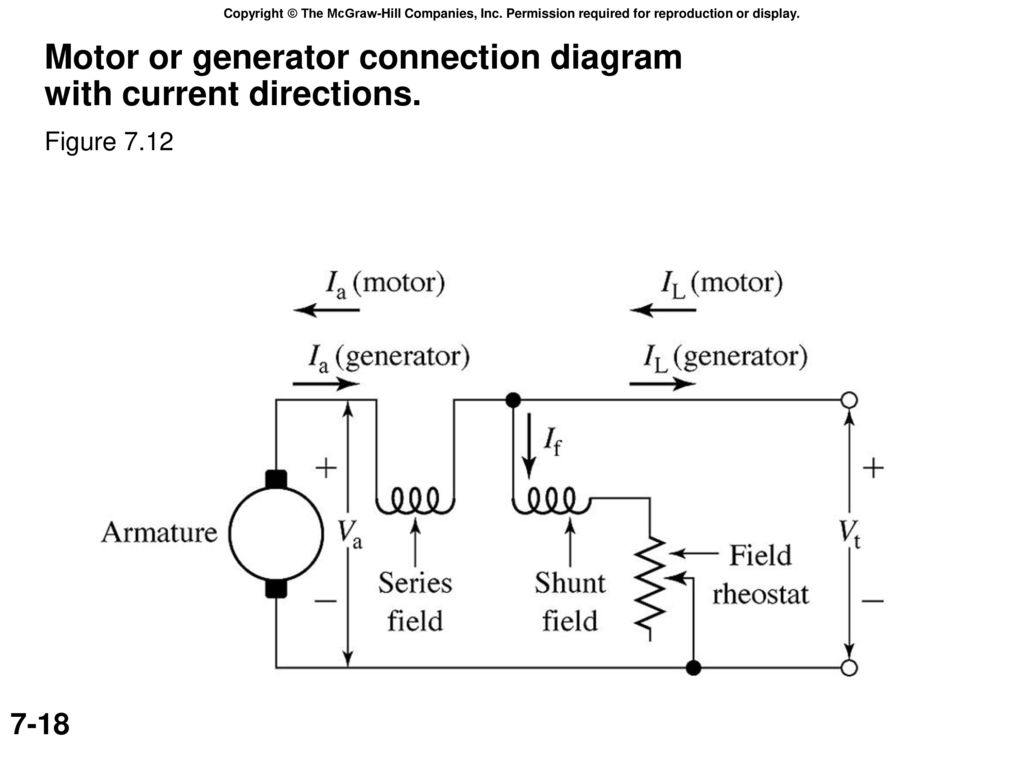 Electric Machinery Dc Machines Ae Fitzgerald Charles Kingsley Jr Generator Connection Diagram Motor Or With Current Directions
