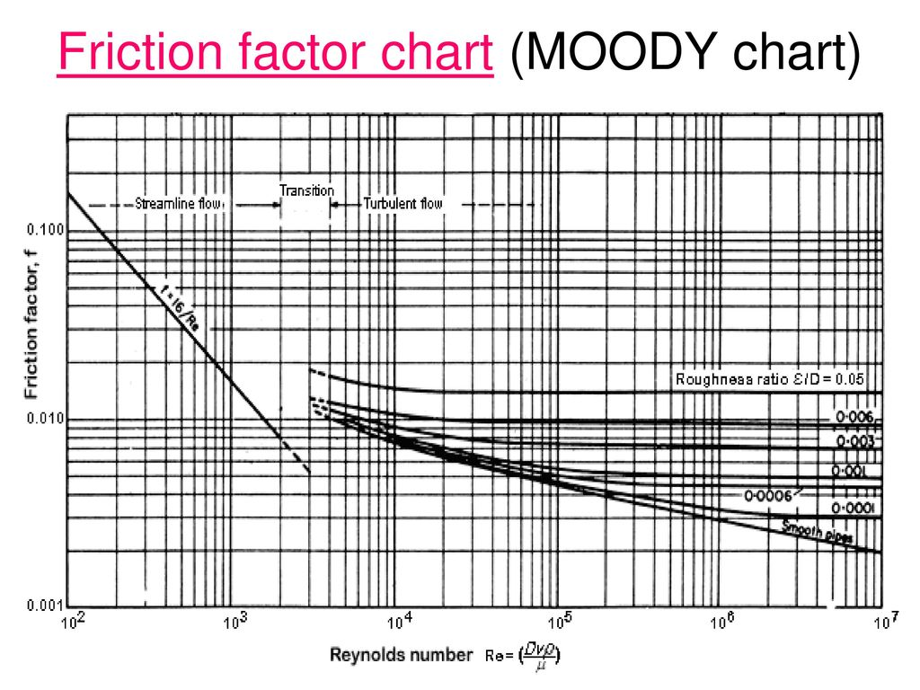 Friction Factor A Common Parameter Used In Laminar And Especially In